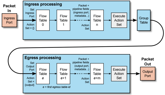 OpenFlow - Basic Concepts and Theory - Overlaid
