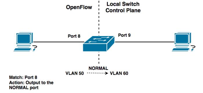 OpenFlow Hybrid