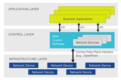 openflow-sdn-architecture