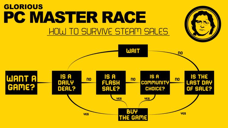 Steam Sale Flow Chart