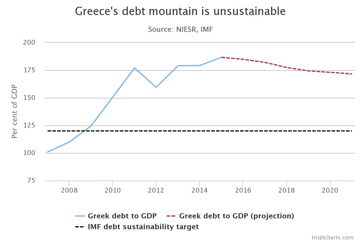 Een (klein beetje) schuldverlichting voor Griekenland