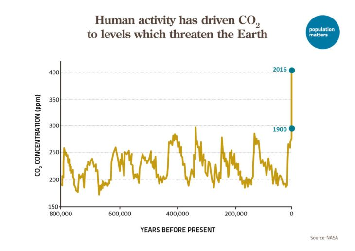 Human activity has driven CO2 to levels which threaten the Earth