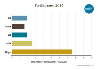 Fertility rates in different countries in 2015