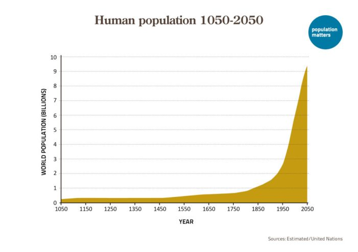 Human total population since 1050