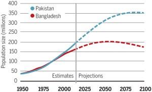 Bangladesh Pakistan