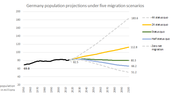 Germany projections