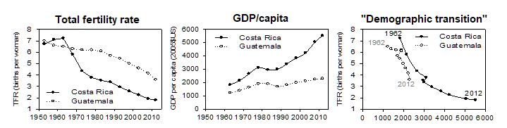 Costa Rica Guatemala