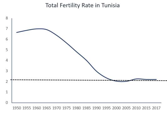 Tunisia TFR2