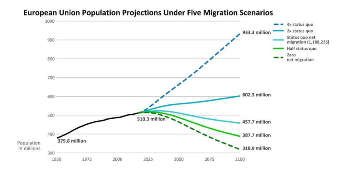 EU Population Projections Under Five Migration Scenarios