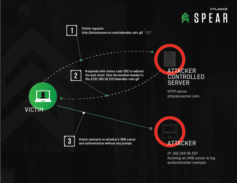 cylancespearRedirectToSMB-Diagram-02