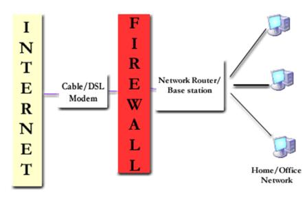 basic networkdiagram