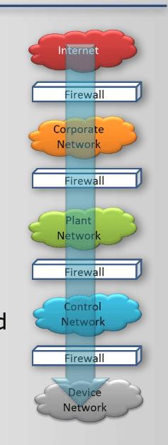 Industrialnetworkarchitecture