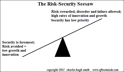 risk-security-see-saw