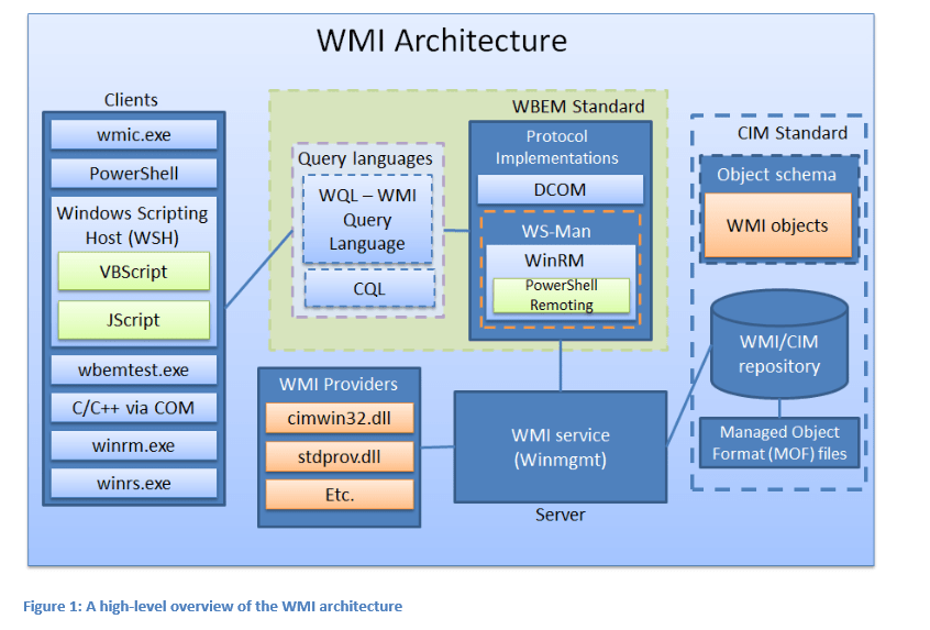 BlackHat Presentation: WMI Architecture Used to Attack