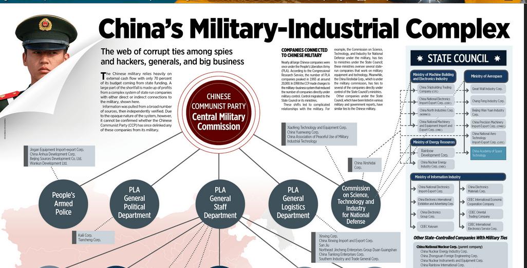 chinesemilitaryindustrialcomplex