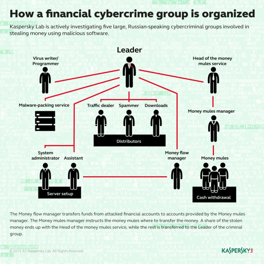cybercrime_underground_eng_7-1024x1024Kasperskylab
