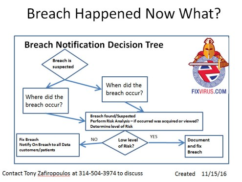 How Much Time Before Notifying a Breach?