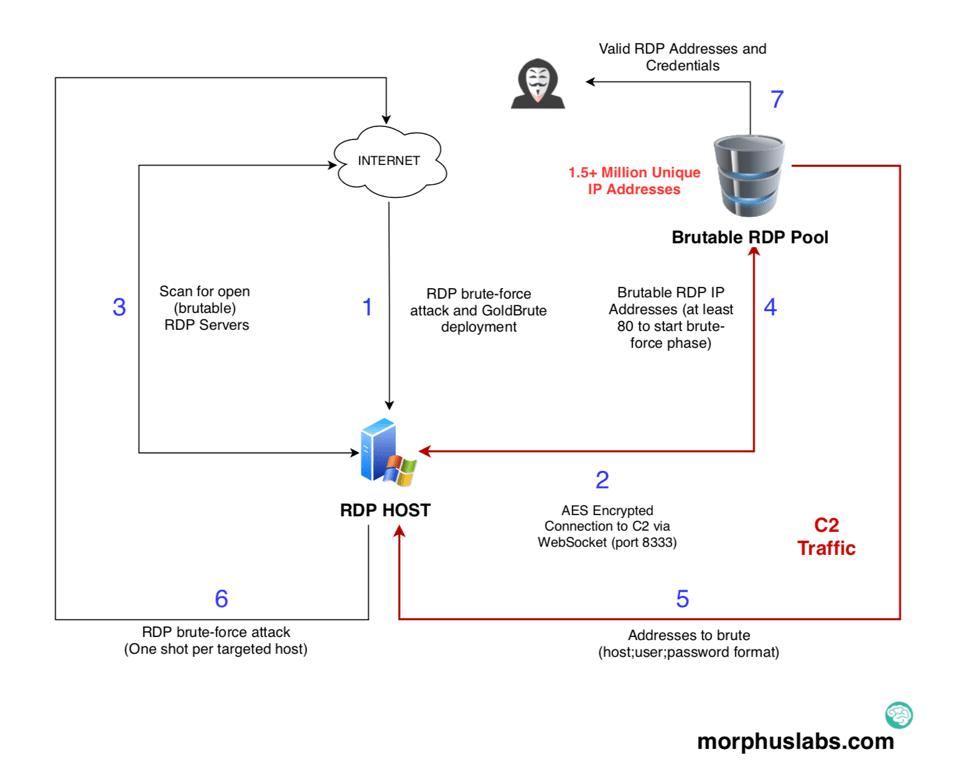 Securitybreaches   Explaining Security
