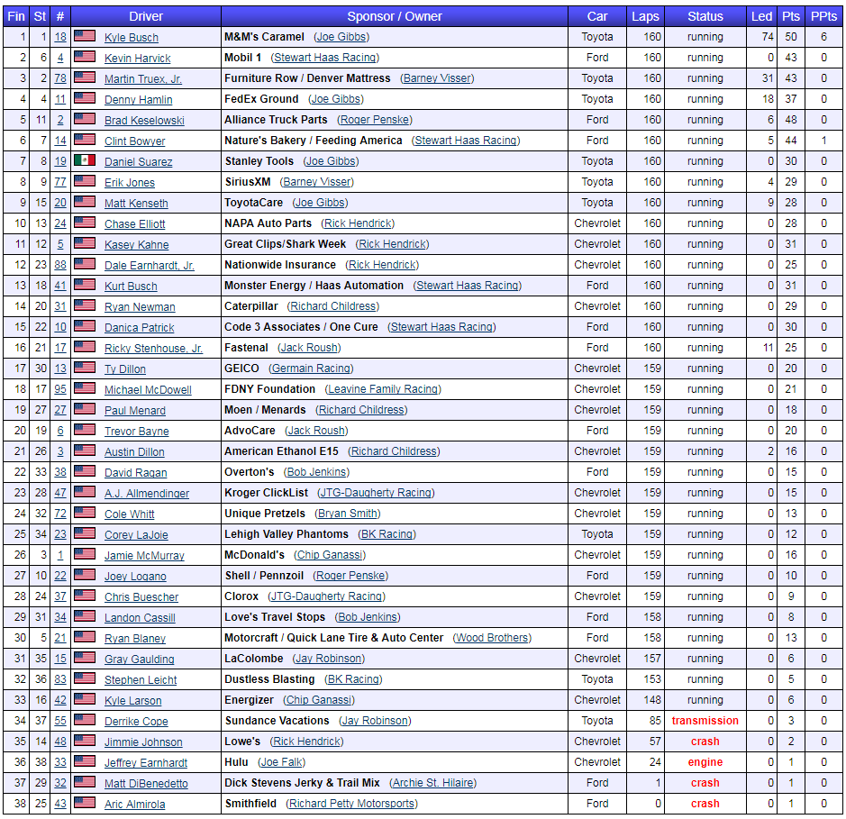 2017 overtons 400 results