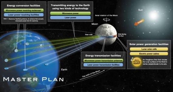 Anel lunar fornecendo energia para a Terra