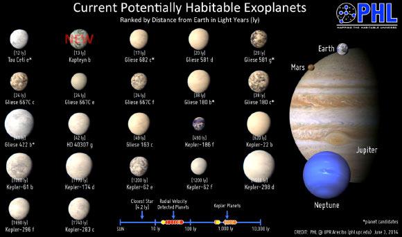 Exoplanetas potencialmente habitáveis já descobertos.