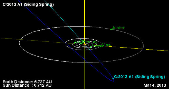 Possível trajetória do Cometa Siding Spring.