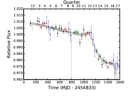A fotometria da KIC 8462852, como medida dos dados do Kepler. A análise revela uma lenta mas firme diminuição da luminosidade da estrela por aproximdamente 1000 dias, seguida por um período de declínio mais rápido. Imagem: Montet & Simon 2016.