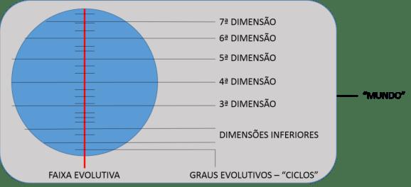 Esquema demonstrativo de dimensões e etapas evolutivas intermediárias.