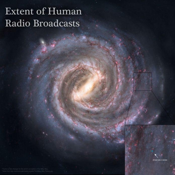 alienígenas avançados não usam rádio