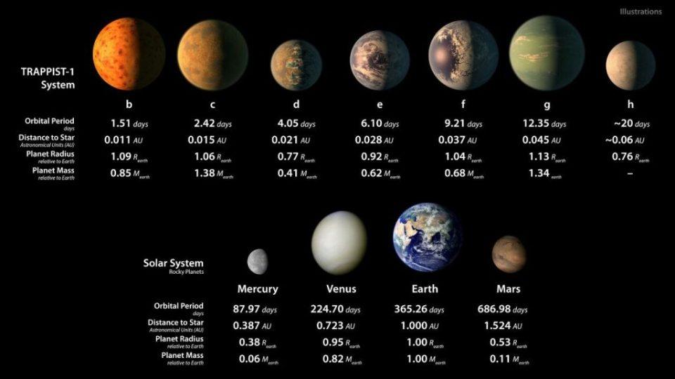 Aumenta drasticamente chances de vida alienígena em 3 exoplanetas do sistema Trappist-1 1