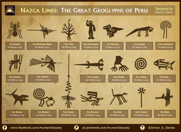 linhas de Nazca por sobre o planeta