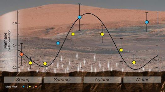 Cientistas agora concordam que há mesmo vida em Marte 1
