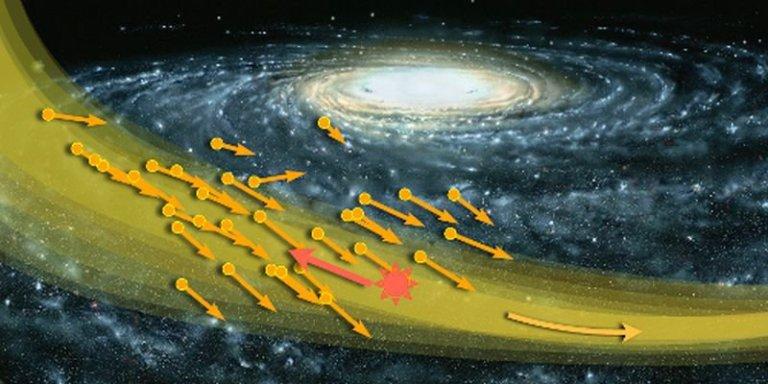 """Tempestade de Matéria Escura se aproxima da Terra – """"São restos de uma galáxia anã engolida pela Via Láctea"""" Fluxo-mat%C3%A9ria-escura"""