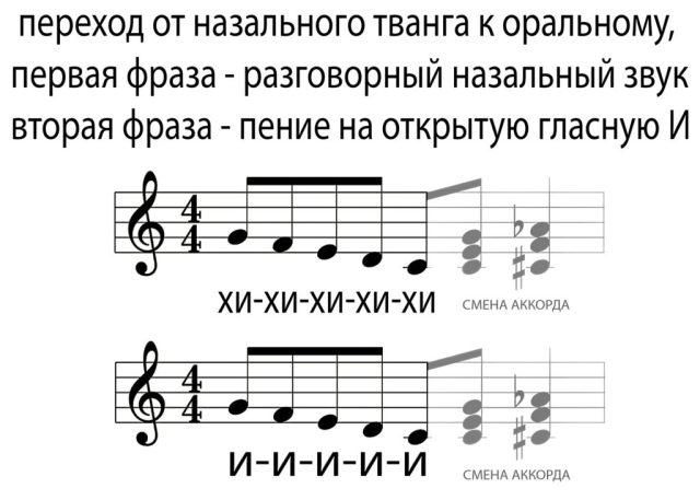 распевки тванг, упражнения тванг, упражнения для голоса, распевки для голоса, распевки ноты, вокалистам, распевки вокалистам, тванг вокал, как петь твангом, назальный тванг, оральный тванг, ротовой тванг, носовой тванг, назальность, твенг, твэнг, twang