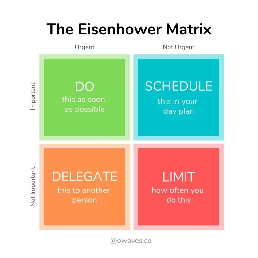 2-23-Eisenhower-Matrix-1024x1024 Prioritize Tasks with the Eisenhower Matrix and Owaves Day Planner Time Blocking Time Hacks Time Management