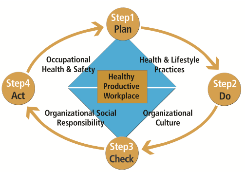 Healthy Workplace Model
