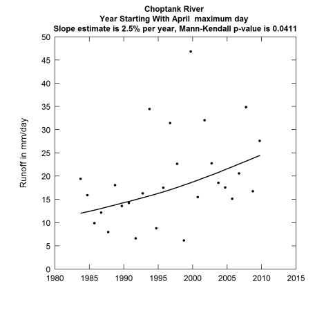 Discharge as a function of year runoff plot