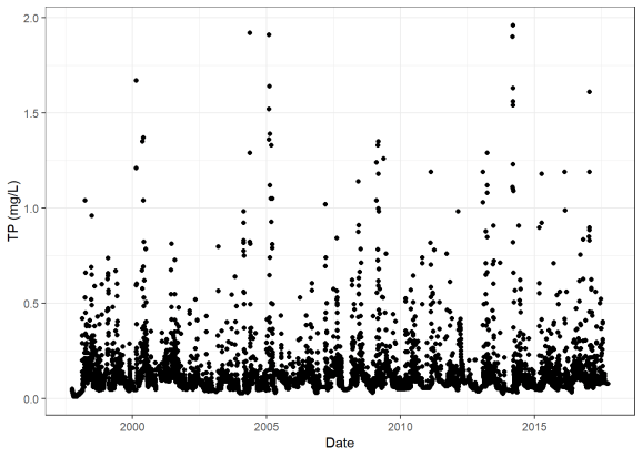 Total phosphorus concentration through time in the Yahara River.