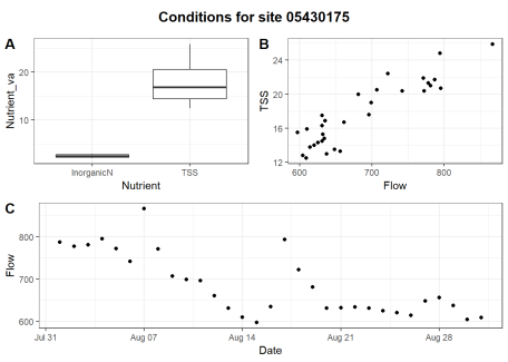 Three plots in one figure: boxplot of inorganic N & TSS, TSS vs flow, and hydrograph.