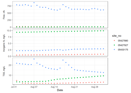 Basic ggplot2 timeseries with inorganic N, TSS, and flow represented in three individually scaled facets along the y axis, and appropriately labeled axes.