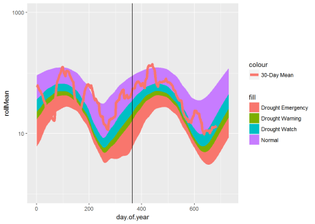 30-day moving average daily flow plot, no effort on style