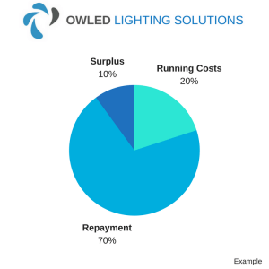 Savings chart showing how much industrial LED lighting finance can save your company