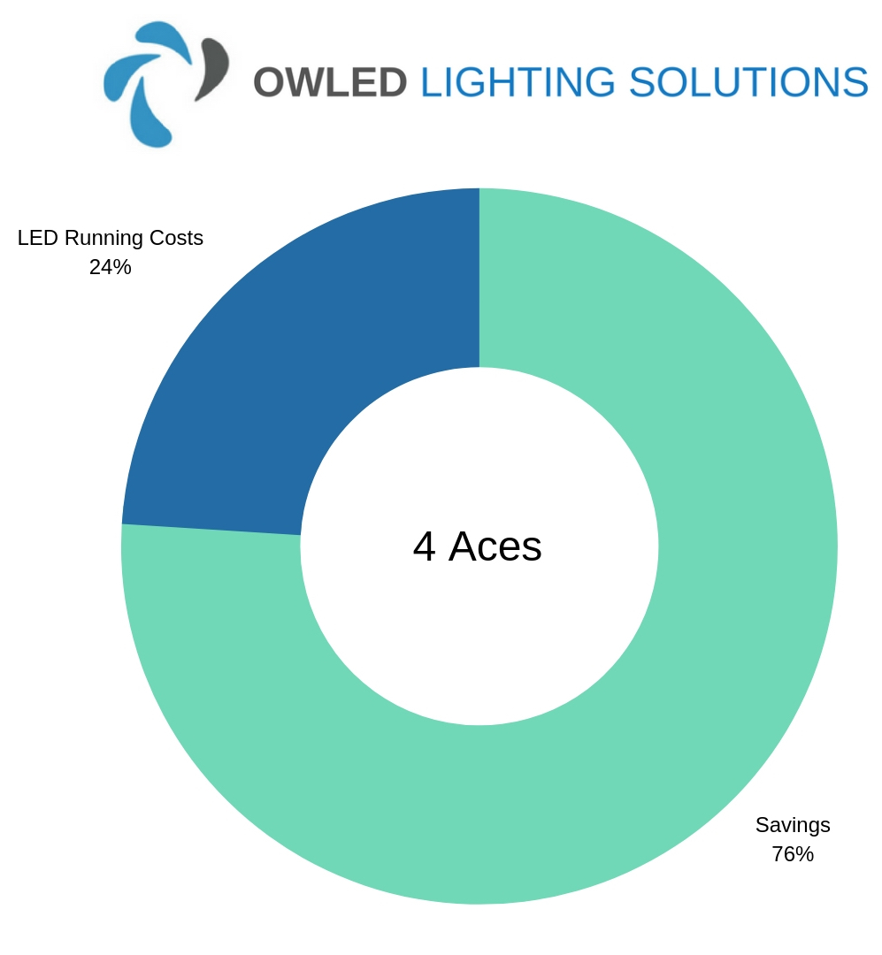 Chart showing 4 Aces LED Warehouse Lighting Savings Chart