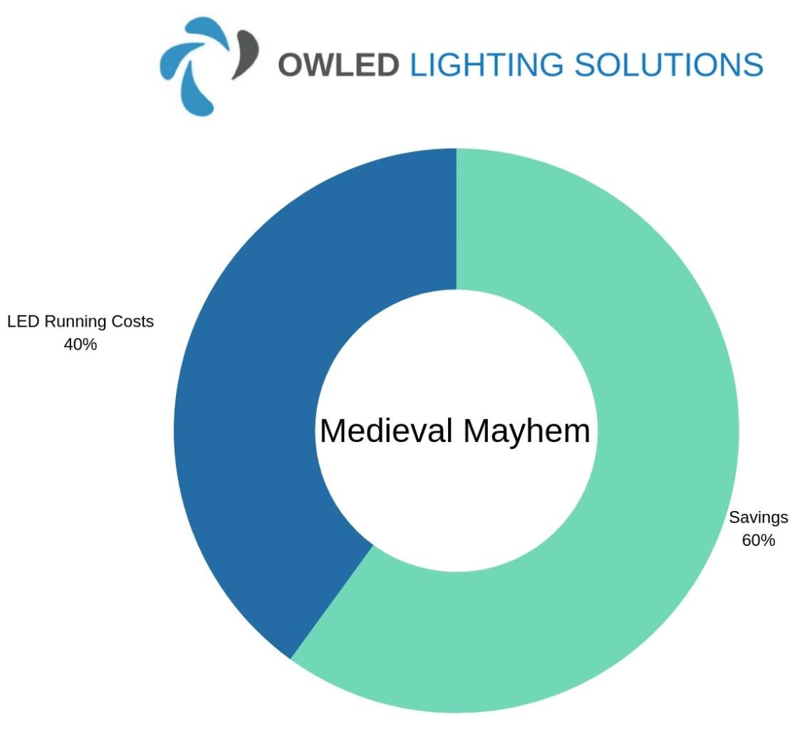 Chart showing Medieval Mayhem LED Warehouse Lighting Savings Chart