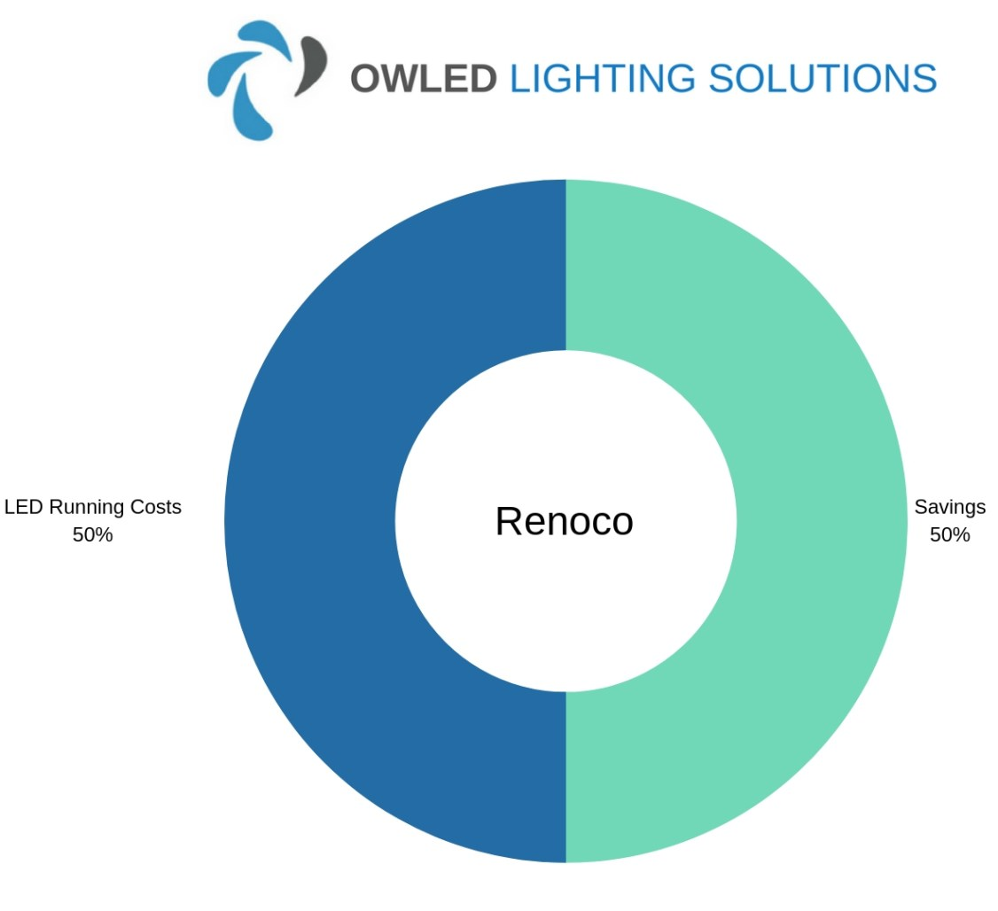 Chart showing Renoco LED Warehouse Lighting Savings