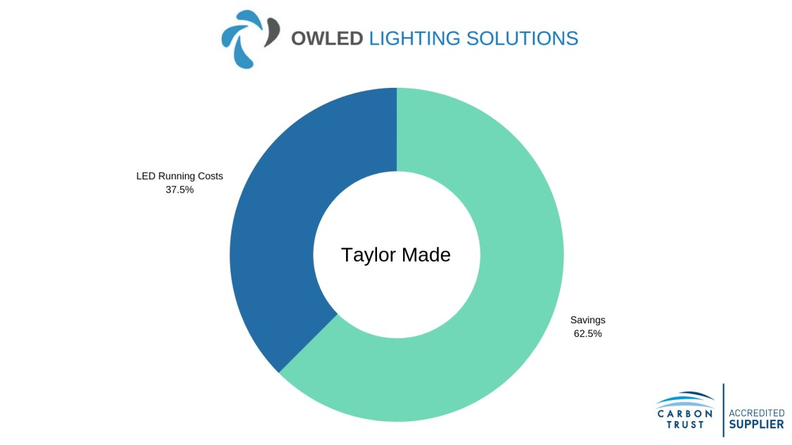 Chart showing Taylor Made LED factory lighting savings