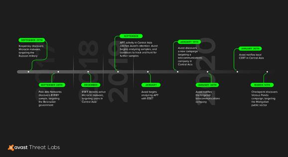 APT timeline