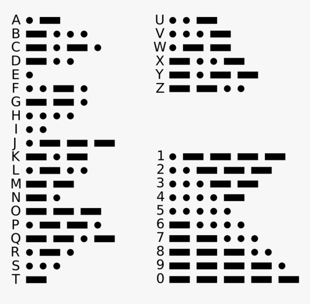 Complete Chart of Morse Code
