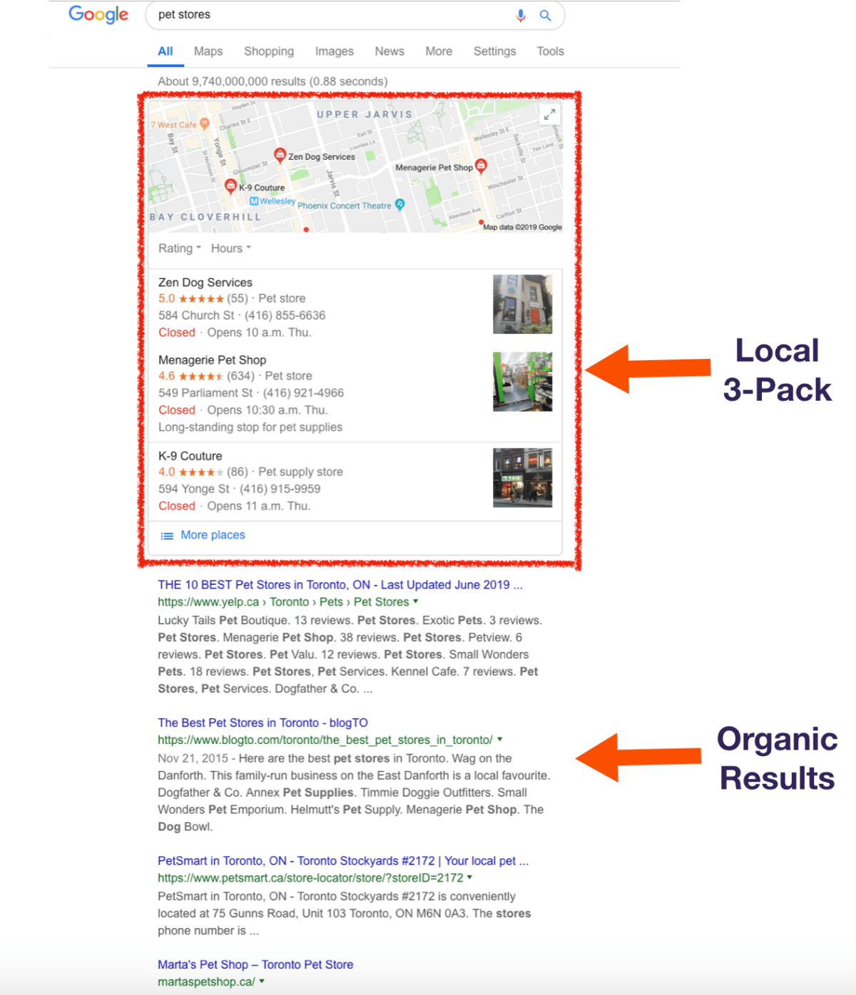 Example of how local pack of search results are organized compared to organic results.