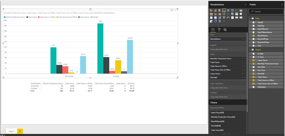 Solved  Ideas for employee Attendance timesheet Dashboard     In addition  to refresh the report you created in Power BI Desktop without  on premises gateway  you can consider to store Excel in OneDrive for  business